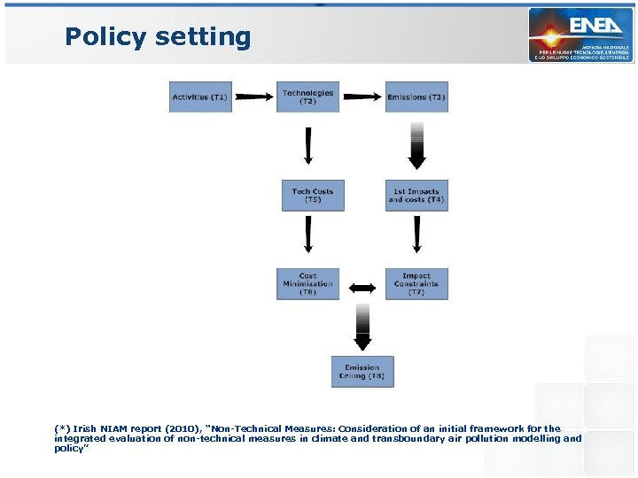 """Policy setting (*) Irish NIAM report (2010), """"Non-Technical Measures: Consideration of an initial framework"""