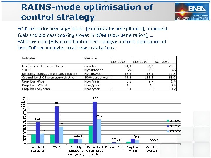 RAINS-mode optimisation of control strategy • CLE scenario: new large plants (electrostatic precipitators), improved