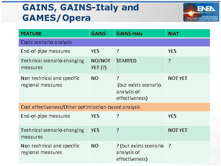 GAINS, GAINS-Italy and GAMES/Opera FEATURE GAINS-Italy RIAT End-of-pipe measures YES ? YES Technical scenario-changing