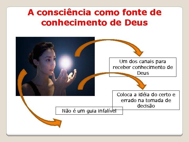 A consciência como fonte de conhecimento de Deus Um dos canais para receber conhecimento
