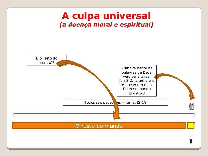 A culpa universal (a doença moral e espiritual) E o resto do mundo? ?