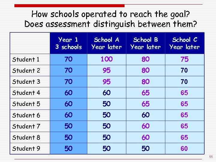 How schools operated to reach the goal? Does assessment distinguish between them? Year 1