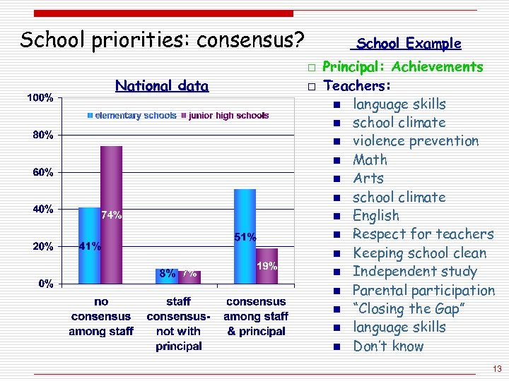 School priorities: consensus? School Example o National data o Principal: Achievements Teachers: n language