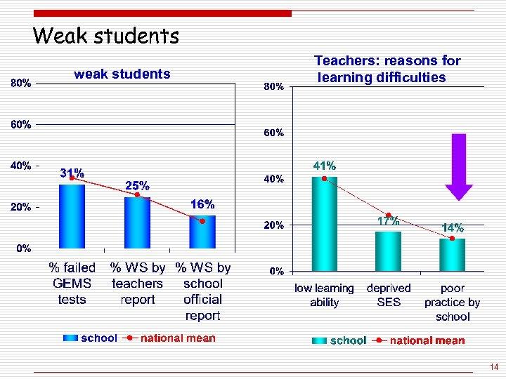 Weak students weak students Teachers: reasons for learning difficulties 14