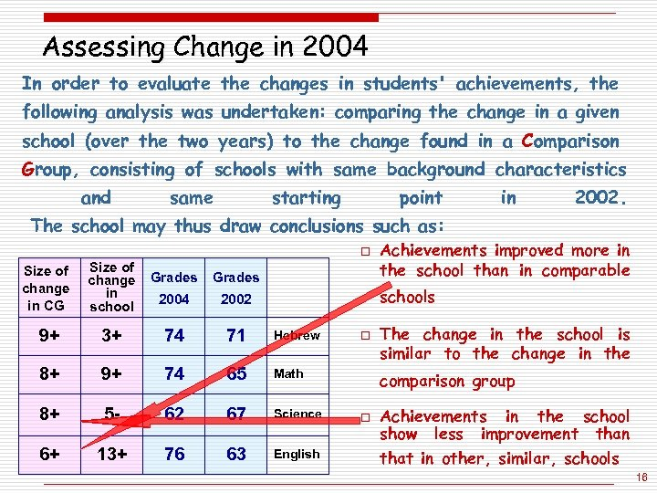 Assessing Change in 2004 In order to evaluate the changes in students' achievements, the