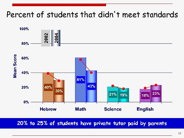 2004 2002 Percent of students that didn't meet standards 20% to 25% of students