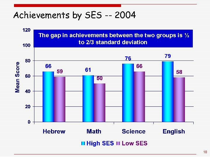 Achievements by SES -- 2004 The gap in achievements between the two groups is