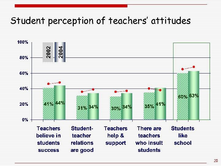 2004 2002 Student perception of teachers' attitudes 20