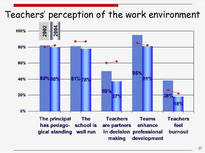 2004 2002 Teachers' perception of the work environment 21