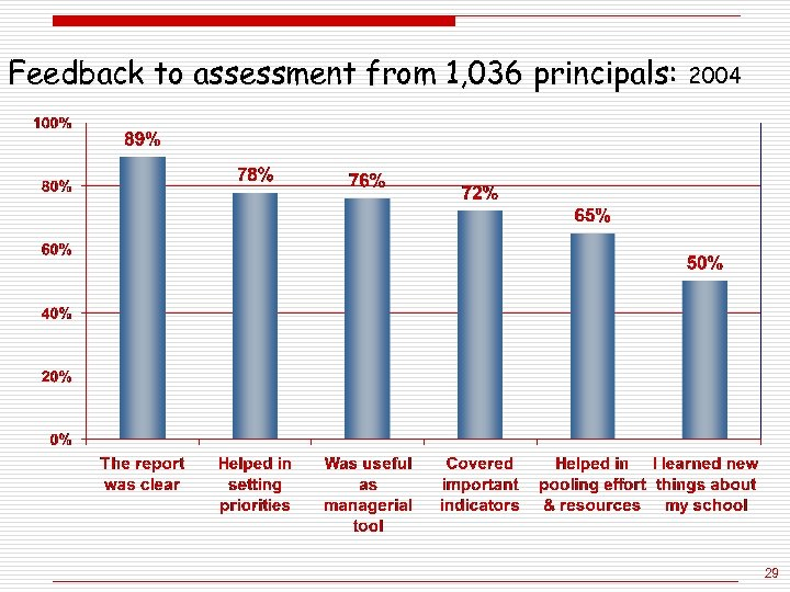 Feedback to assessment from 1, 036 principals: 2004 29