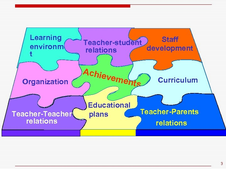 Learning environmen t Organization Teacher-Teacher relations Staff Teacher-student development relations Achie veme nts Educational