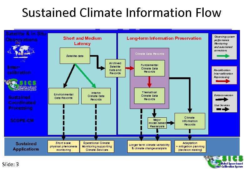 Sustained Climate Information Flow Satellite & In Situ Observations Long-term Information Preservation Short and