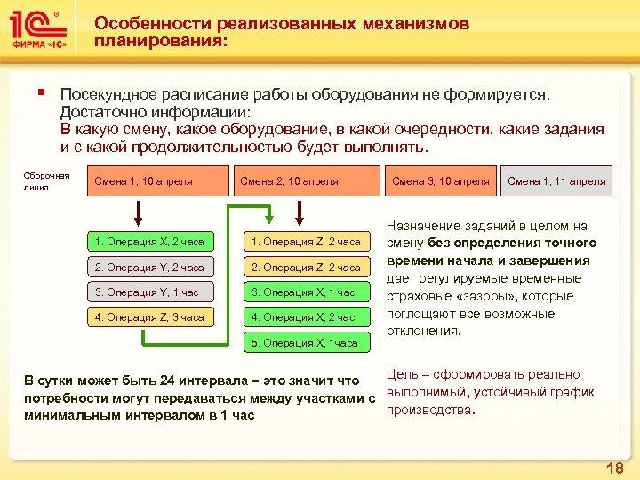 Особенности реализованных механизмов планирования: § Посекундное расписание работы оборудования не формируется. Достаточно информации: В