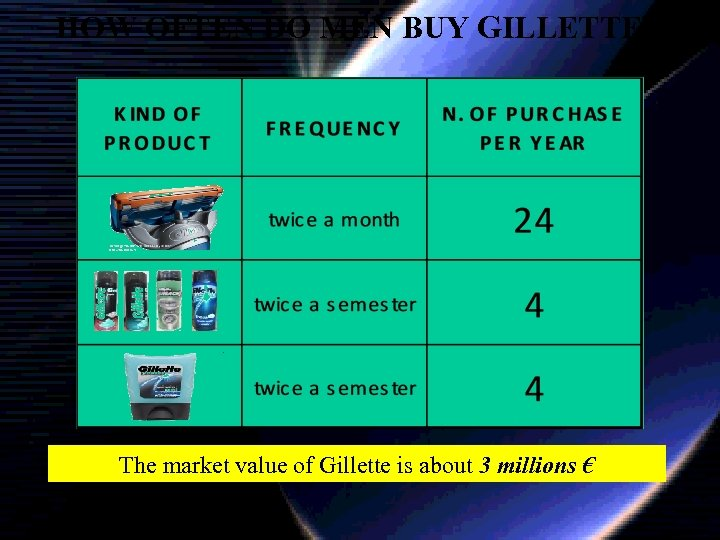 HOW OFTEN DO MEN BUY GILLETTE? The market value of Gillette is about 3