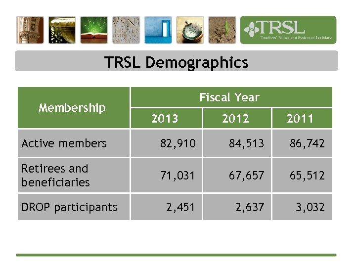 TRSL Demographics Membership Fiscal Year 2013 2012 2011 Active members 82, 910 84, 513