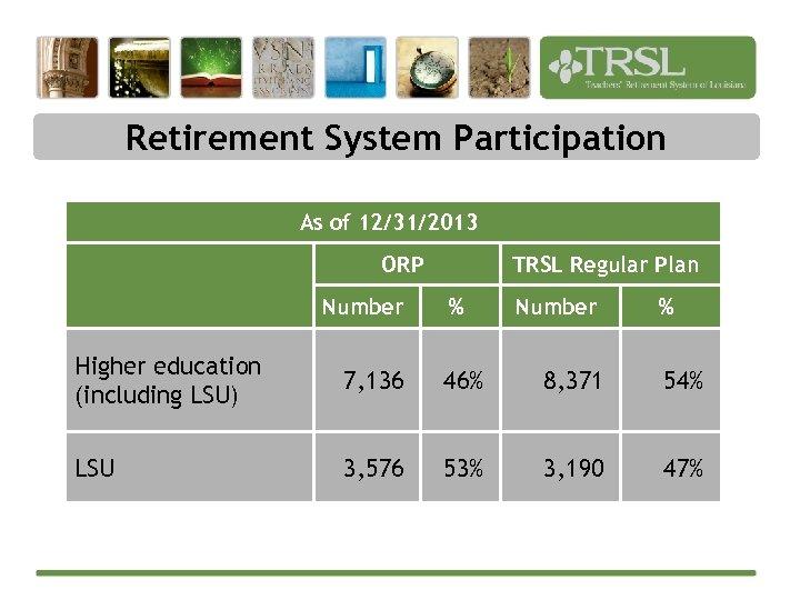 Retirement System Participation As of 12/31/2013 ORP Number TRSL Regular Plan % Number %