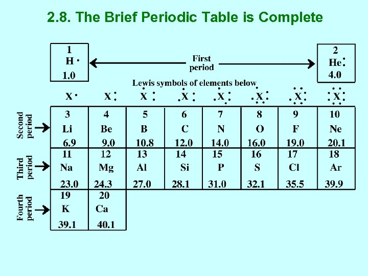 2. 8. The Brief Periodic Table is Complete