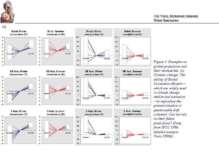 Olli Varis, Mohamed Asheesh Water Resources (c) Figure 4. Examples on global projections and