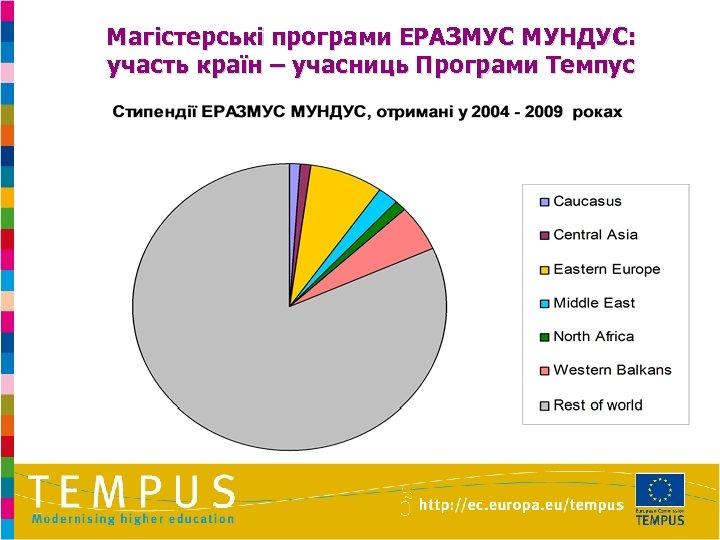 Магістерські програми ЕРАЗМУС МУНДУС: участь країн – учасниць Програми Темпус