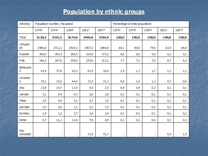 Population by ethnic groups Ethnicity Population number, thousand 1970¹ Total 1979¹ Percentage of total
