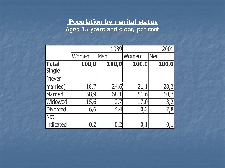 Population by marital status Aged 15 years and older, per cent