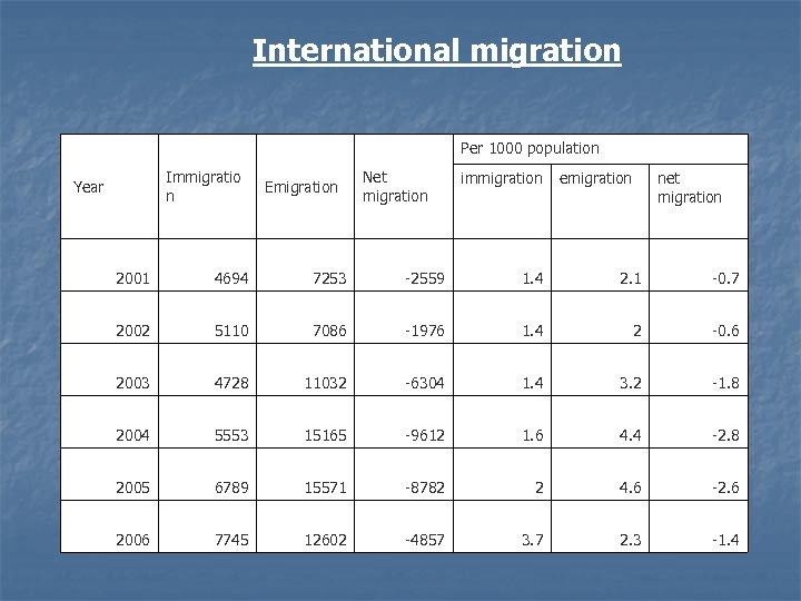 International migration Per 1000 population Immigratio n Year Emigration Net migration immigration emigration net