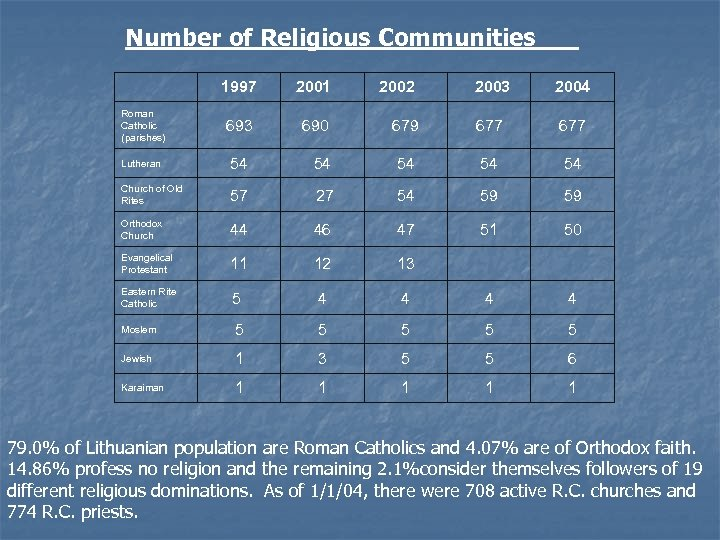 Number of Religious Communities 1997 2001 2002 2003 2004 693 690 679 677 Lutheran