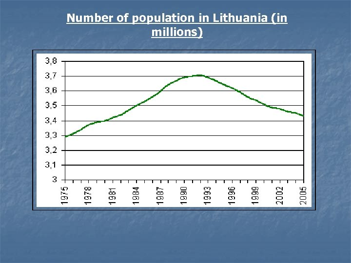 Number of population in Lithuania (in millions)