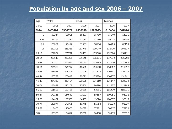 Population by age and sex 2006 – 2007 Age Total Males Females group 2006