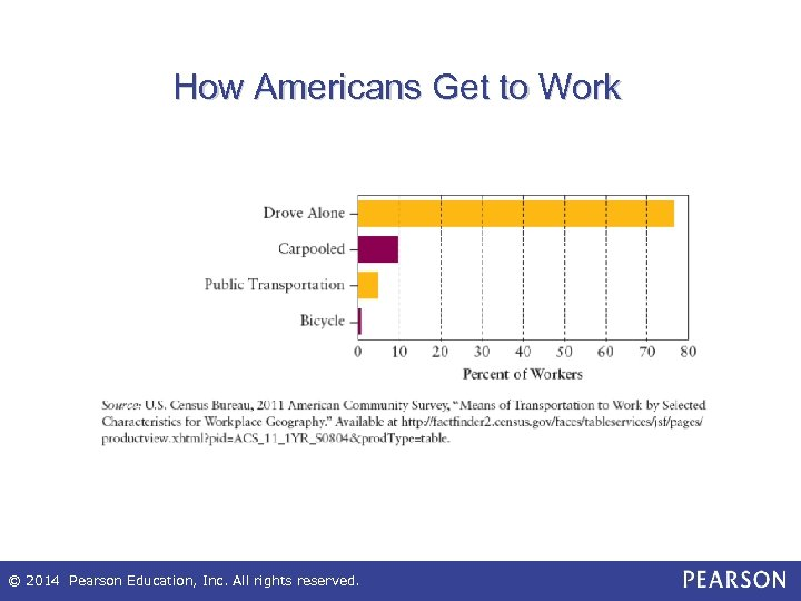 How Americans Get to Work © 2014 Pearson Education, Inc. All rights reserved.