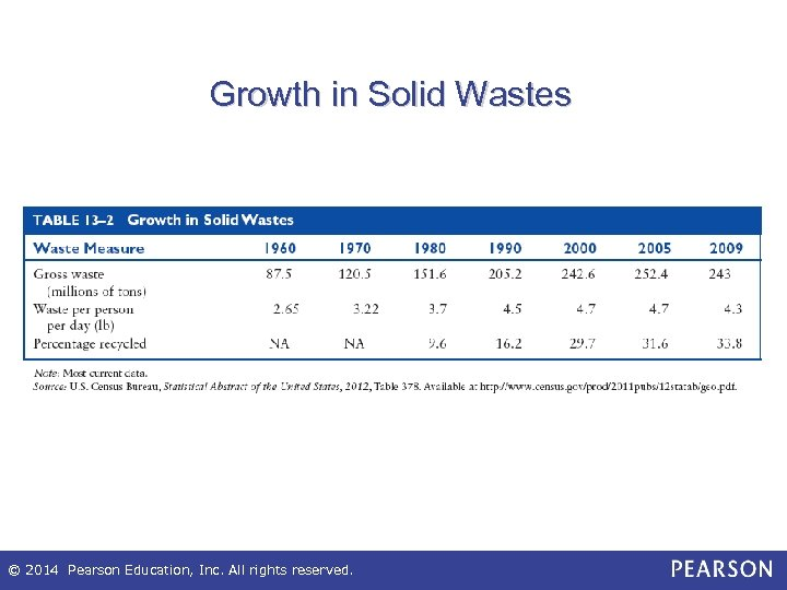 Growth in Solid Wastes © 2014 Pearson Education, Inc. All rights reserved.