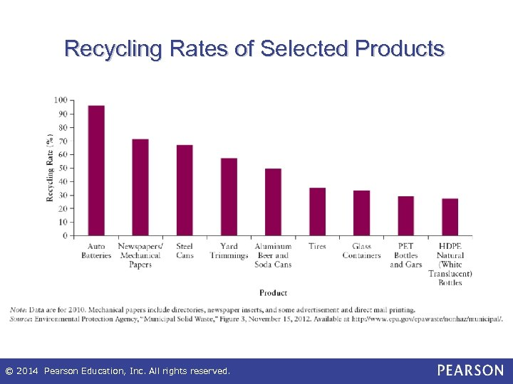 Recycling Rates of Selected Products © 2014 Pearson Education, Inc. All rights reserved.