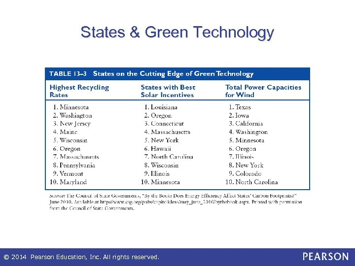 States & Green Technology © 2014 Pearson Education, Inc. All rights reserved.