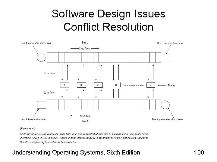 Software Design Issues Conflict Resolution Understanding Operating Systems, Sixth Edition 100
