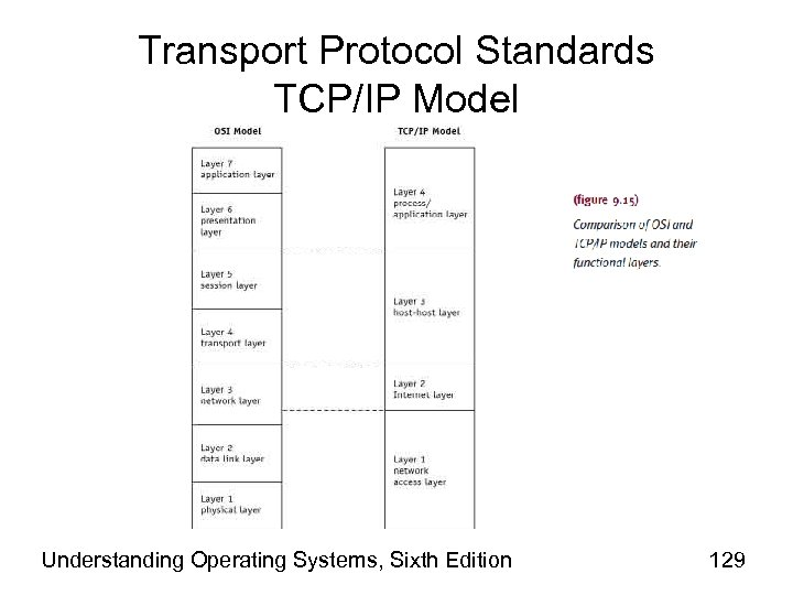 Transport Protocol Standards TCP/IP Model Understanding Operating Systems, Sixth Edition 129