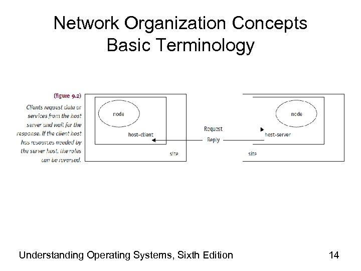 Network Organization Concepts Basic Terminology Understanding Operating Systems, Sixth Edition 14