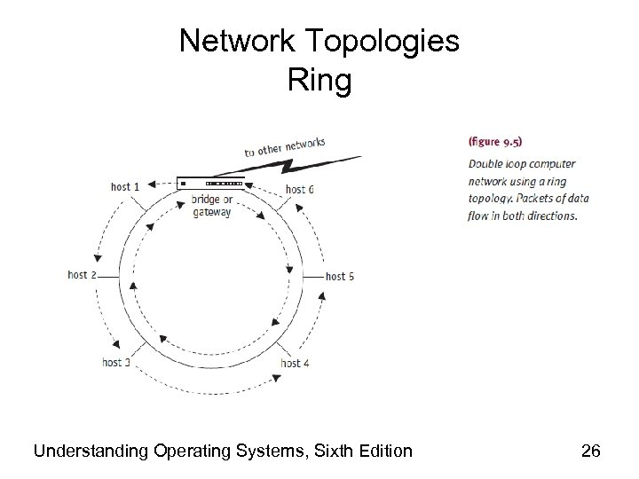 Network Topologies Ring Understanding Operating Systems, Sixth Edition 26