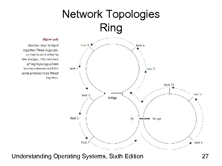 Network Topologies Ring Understanding Operating Systems, Sixth Edition 27