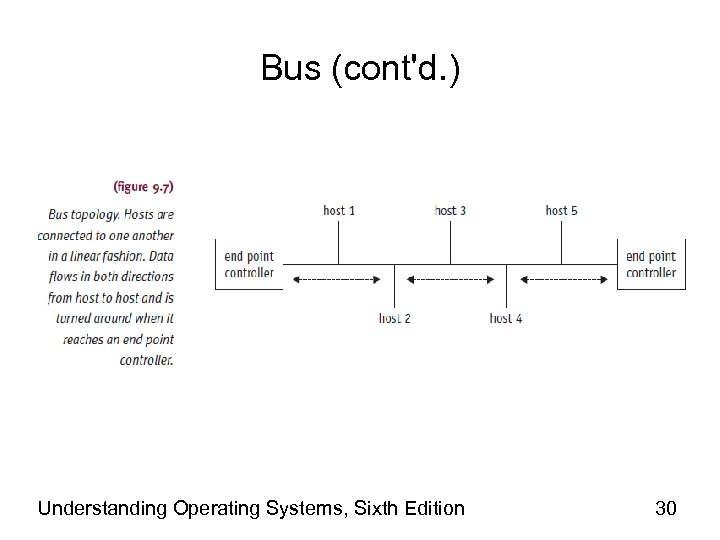 Bus (cont'd. ) Understanding Operating Systems, Sixth Edition 30