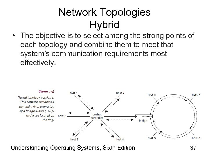 Network Topologies Hybrid • The objective is to select among the strong points of