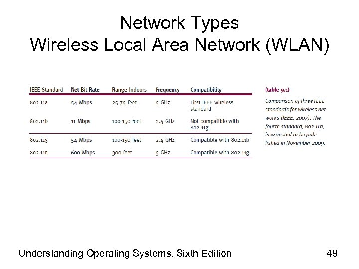 Network Types Wireless Local Area Network (WLAN) Understanding Operating Systems, Sixth Edition 49