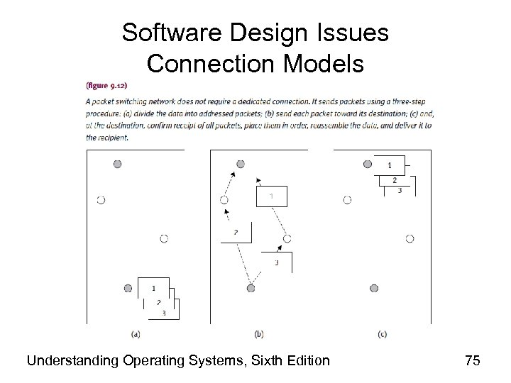 Software Design Issues Connection Models Understanding Operating Systems, Sixth Edition 75