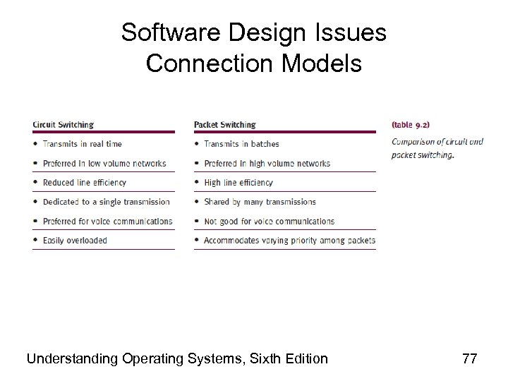 Software Design Issues Connection Models Understanding Operating Systems, Sixth Edition 77