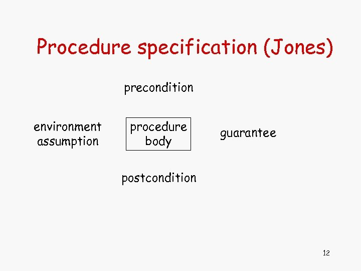 Procedure specification (Jones) precondition environment assumption procedure body guarantee postcondition 12