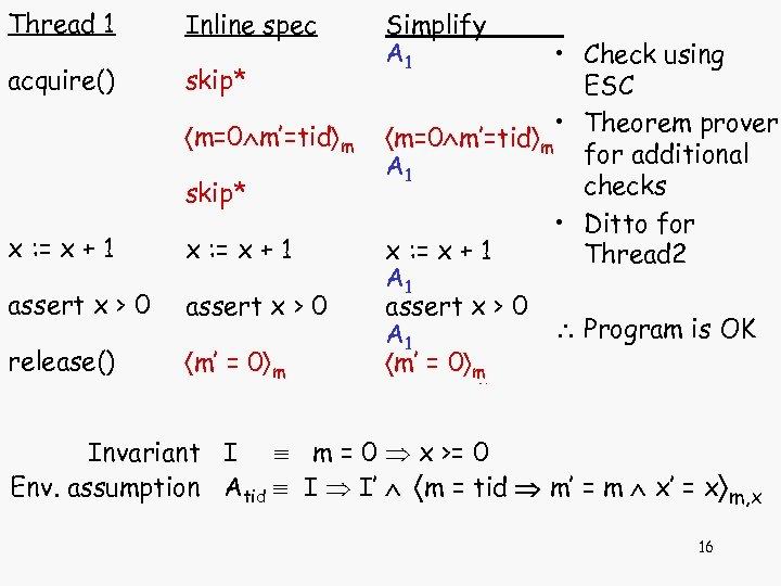 Thread 1 Inline spec acquire() skip* m=0 m'=tid m skip* x : = x