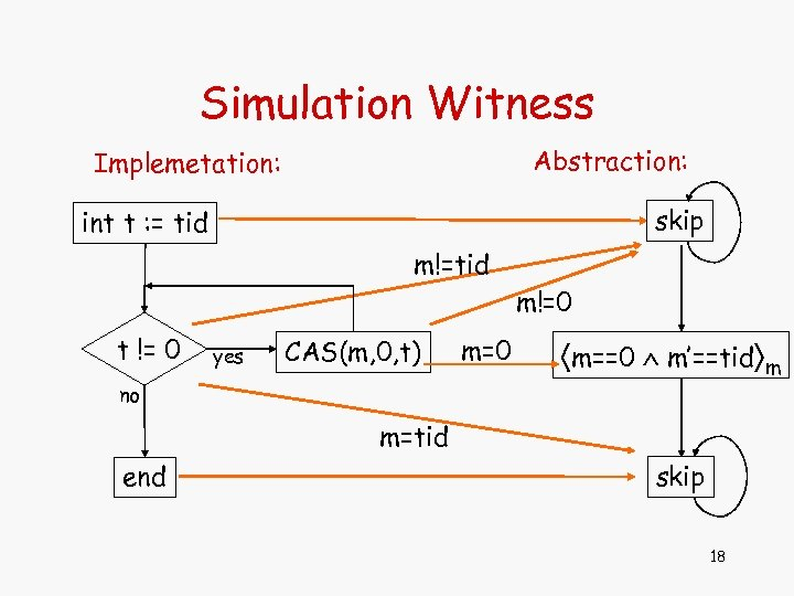 Simulation Witness Abstraction: Implemetation: skip int t : = tid m!=0 t != 0