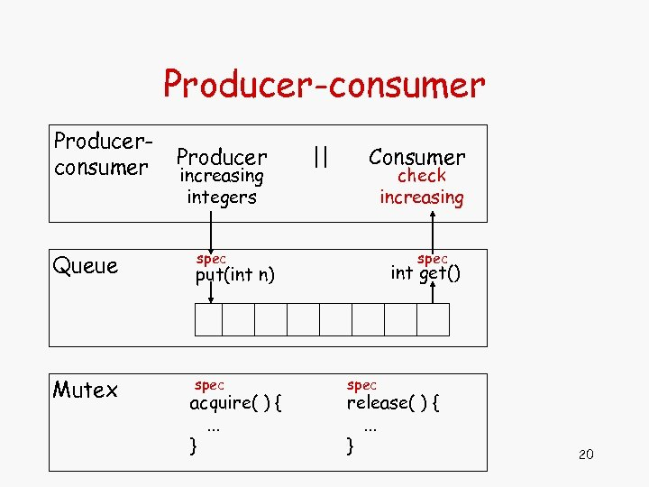 Producer-consumer Producerconsumer Queue Mutex Producer increasing integers    Consumer check increasing spec int get()