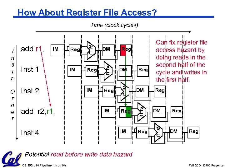 How About Register File Access? Time (clock cycles) add r 2, r 1, Inst