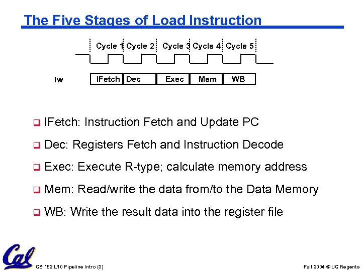 The Five Stages of Load Instruction Cycle 1 Cycle 2 Cycle 3 Cycle 4