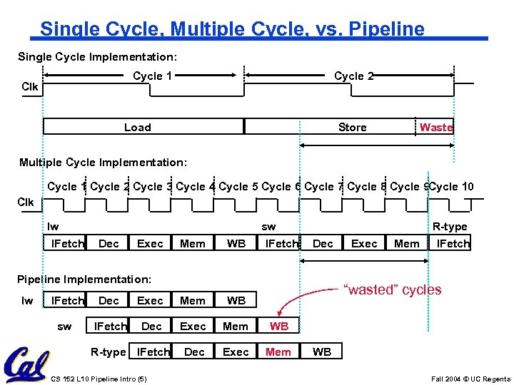 Single Cycle, Multiple Cycle, vs. Pipeline Single Cycle Implementation: Cycle 1 Clk Cycle 2
